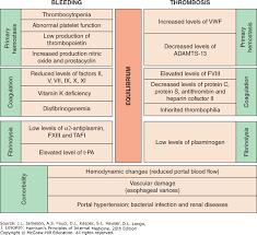 Coagulation Disorders Harrisons Principles Of Internal