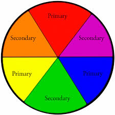 The Basic Colors In The Color Circle Are learning to see, part iv