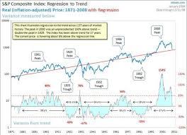Dow Jones Long Term Chart Regression Line