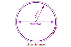cirference of a circle