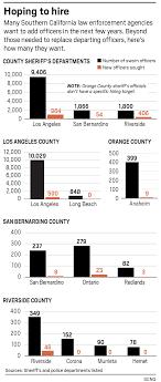 Why The L A San Bernardino County Sheriffs Departments