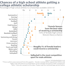 Hope Scholarship Chart Here Are The Best Sports For A College Scholarship Marketwatch