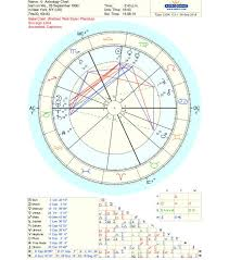 Birth Sign Chart Astrology 101 Conquering The Birth Chart