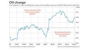 Saudi Arabia Stock Market Chart Stock Investors Have Overreacted To The Saudi Oil Attack