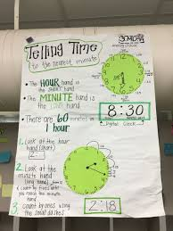 3 Md 2 Anchor Chart 3 Md 1 Telling Time To The Minute Anchor Chart Math