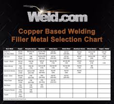 Welding Filler Wire Selection Chart 4 Tig Welding Filler Metal Selection Chart Copper Based