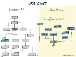 Bottom Up Org Chart Race To The Bottom Drawing The Startup Org Chart Comic