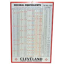 Decimal Equivalent Drill Chart Sold See Other Signs For Sale Advertising Hardware Tool Sign Cleveland Twist Drill Co Decimal Equivalents