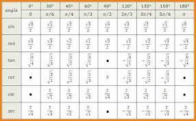 Tan Chart Radians 32 Graphs Sine And Cosine Sin Chart Radians Www