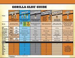 Glue Comparison Chart Gorilla Original Gorilla Glue Waterproof Polyurethane Glue 18 Ounce Bottle Brown