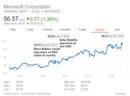 microsoft stock price history a year of healthy progress along microsoft strategic ambitions