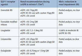 Glp 1 Agonist Comparison Chart Renal Safety Of Newer Medications Practical