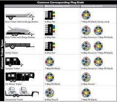 trailer lights wiring diagram 6 pin turcolea com trailer wiring color code at Trailer Light Wiring