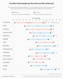 Fox Oil Chart Cnn And Fox News Are The Second And Third Most Divisive