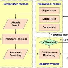 Diagram Of The Simulation Scenario At Zspd Airport