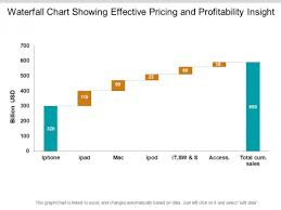 Waterfall Chart Ppt Waterfall Chart Showing Effective Pricing And Profitability