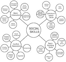 Pearson Prentice Hall Eteach Teaching The Social Skills