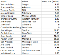 Quarterback Hand Size Chart Does A Quarterbacks Hand Size Really Predict Success
