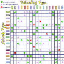 Easy Pokemon Type Chart Type Effectiveness Chart Hints Tips Pokemon Diamond
