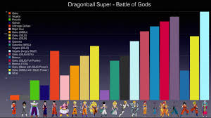 Dragon Ball Super Chart Dragonball Super Battle Of Gods Power Chart