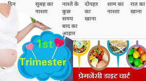 Month Wise Pregnancy Diet Chart In Hindi Monday To Sunday Diet Chart