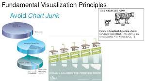 Data Visualization And Dashboard Design