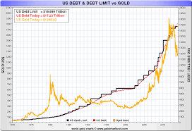Us Debt Vs Gold Price Chart Golds Role In The Future International Monetary System