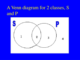 Some S Are P Venn Diagram Ppt Todays Topics Powerpoint Presentation Id 3930160