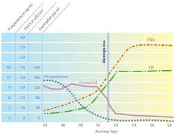 Fsh Levels Menopause Chart Perimenopause The Change Before The Change Institute For