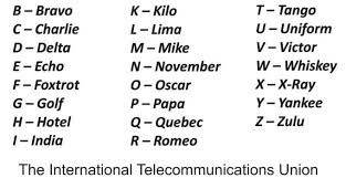 International phonetic alphabet (ipa) symbols used in this chart. History Of Itu Phonetic Alphabet Cw Touch Keyer