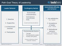 leadership theory path goal theory of leadership a powerful leadership tool toolshero