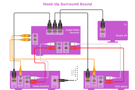 standard universal audio video connection types audio vector hookup drawing home entertainment system surround sound