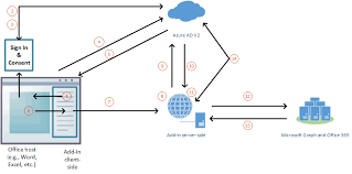 Authorize To Microsoft Graph With Sso Office Add Ins