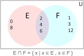 Venn Diagram Problems And Solutions The Venn Diagram Math Diagram Of An Intersection Set Venn Diagram
