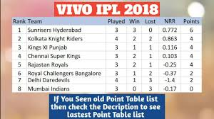 Point Chart Ipl 2018 Vivo Ipl 2018 Point Table List As On 17th April 2018 Youtube