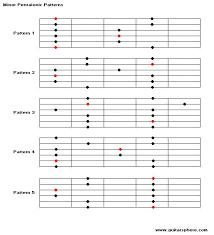 Guitar Scale Wall Chart Denley Bruck Guitar Fretboard