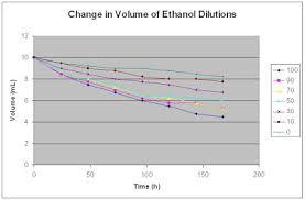 Alcohol Evaporation Temperature Chart Bayblab Evaporation Rates Of Ethanol Solutions