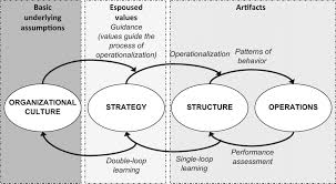 organizational culture essay the importance of culture the oev hub  dissertation organizational culture blog organisation structure and culture saifansary blog organisation structure and culture saifansary acircmiddot