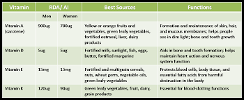 Water Soluble And Fat Soluble Vitamins Chart Fat Soluble Vitamins Profile Serum Plant Based Academy