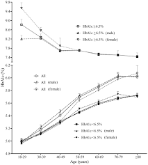 Association Between Glycated Hemoglobin A1c Levels With Age