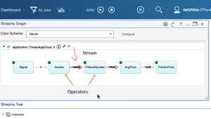 Ibm Streams Designer Streaming Analytics Overview Ibm