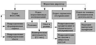Реферат Организация службы маркетинга на примере фармацевтической  Рис 2 Организационная структура службы маркетинга на предприятиях оптовой торговли