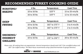 Deep Fried Turkey Cooking Time Chart Best Picture Of Chart