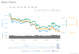 Price Analysis Of Qtum Qtum As On 7th May 2019