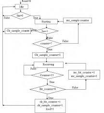 Asm Chart For Receiver Download Scientific Diagram
