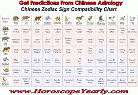 Chinese Horoscope Compatibility Chart Expert Zodiacs Compatibility Chart Aries And Aquarius Fight