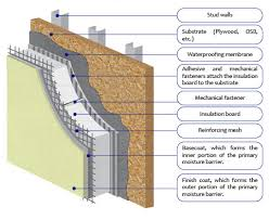 exterior insulation finishing systems
