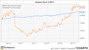 Nutanix Stock Chart Why Nutanix Stock Gained 33 In 2017 The Motley Fool