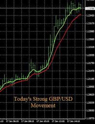 Gbp Forex Chart Forexearlywarning On Forex Signals Forex Charts Day