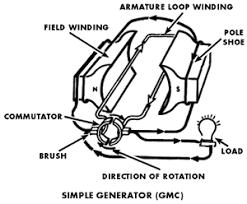 electric generator diagram. Generator Diagram Electric